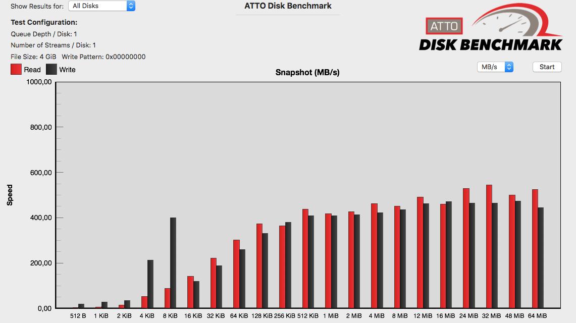 ATTO Disk benchmark SSD SATA WD RED